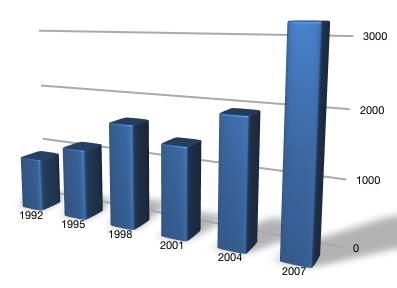 Corsi Professionali: Gestione Aziendale e Marketing