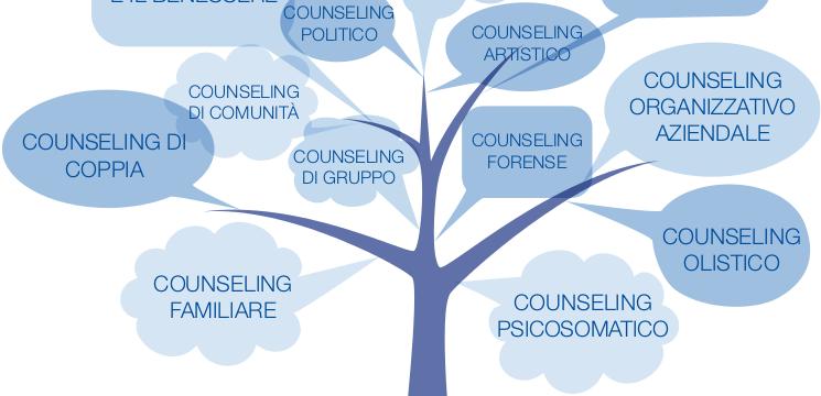 Corsi Professionali: Counseling